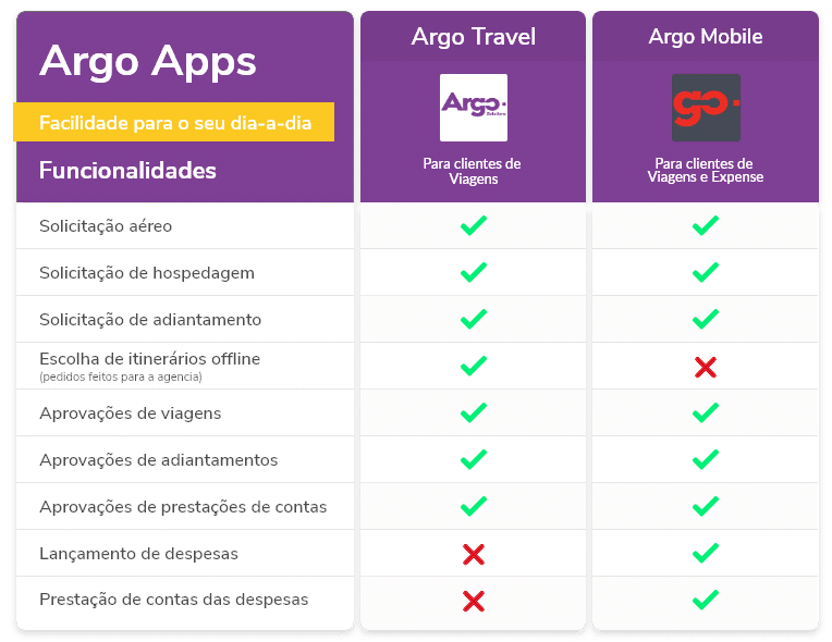 argo-travel-funcionalidades